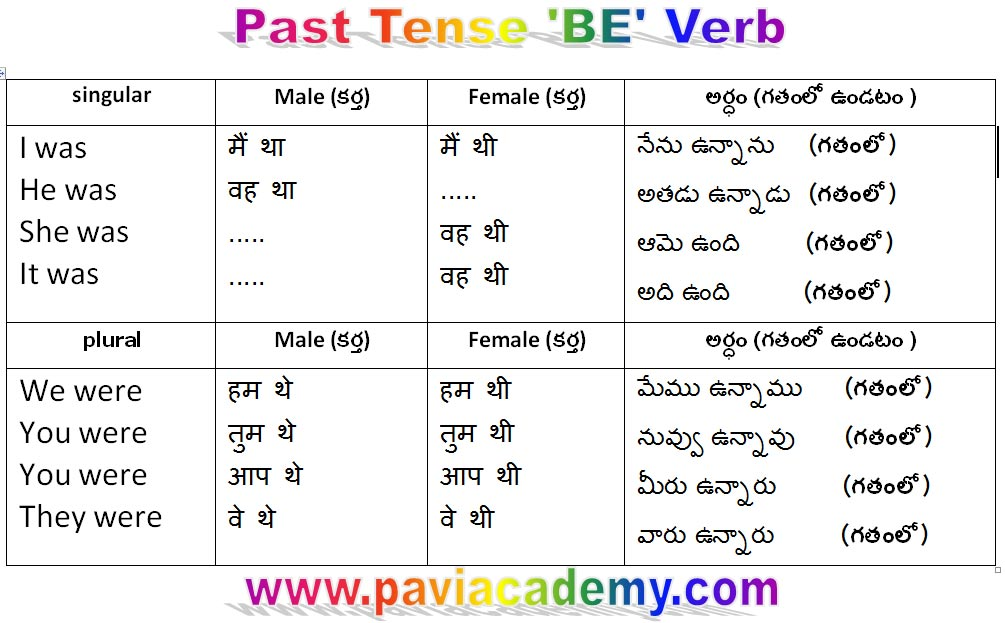 past tense in Hindi learn from Telugu . था / थे / थी past tense in Hindi. These are some cases main verbs and In some other cases Used as auxiliary verbs .-paviacademy